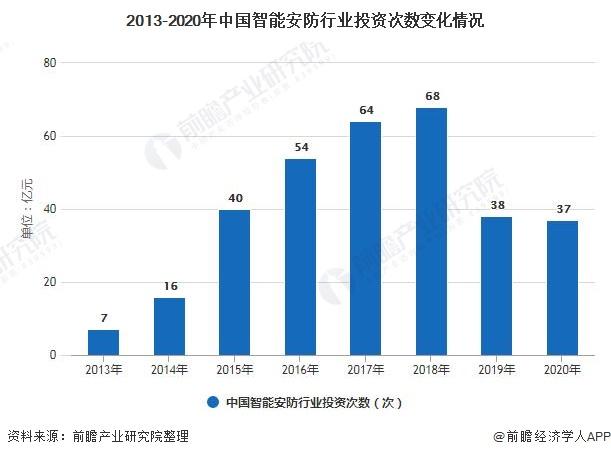 2013-2020年中国智能安防行业投资次数变化情况
